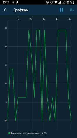 Obd Mary - обд2 диагностика блютуз, ELM327 сканер (Мод полная версия/pro)